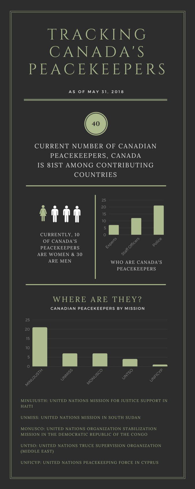 tracking canada's peacekeepers (1).png